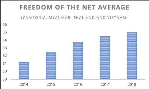 Freedom of the Net Average