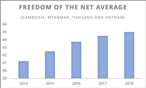 Freedom of the Net Average