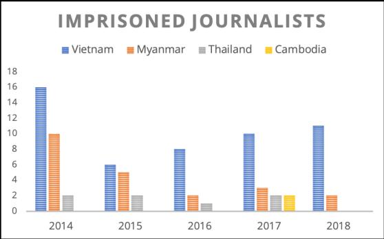 Imprisoned Journalists Image